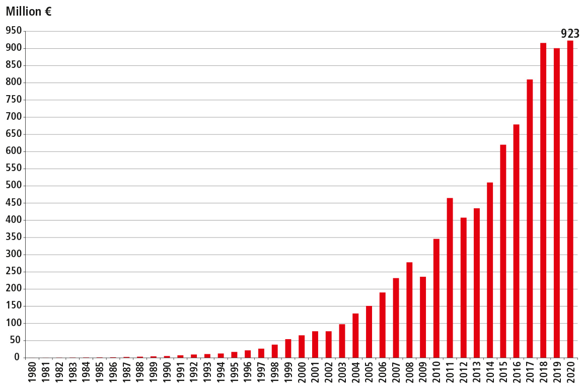 Sales from 1980 through 2020. Status: April 2021
