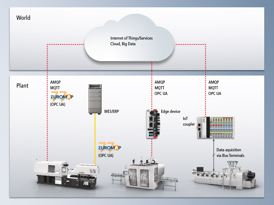 With standard communication interfaces established in industrial automation and IT, PC-based control offers the ideal platform for the succesfull implementation od Industrie 4.0 concepts and Internet of Things (IoT) communication.