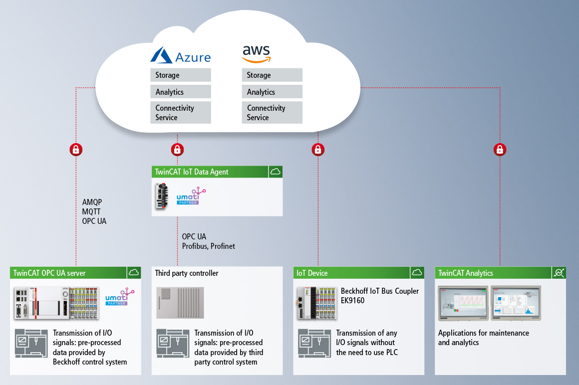 PC-based control integrates cloud communication and data analysis.
