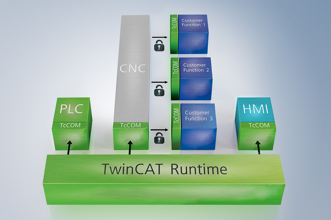 The TwinCAT TcCOM modules ensure reliable protection of customer process knowledge.