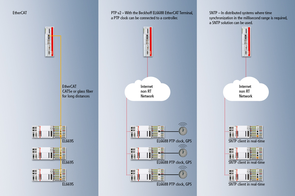 Beckhoff offers different methods for the synchronization of distributed controllers.