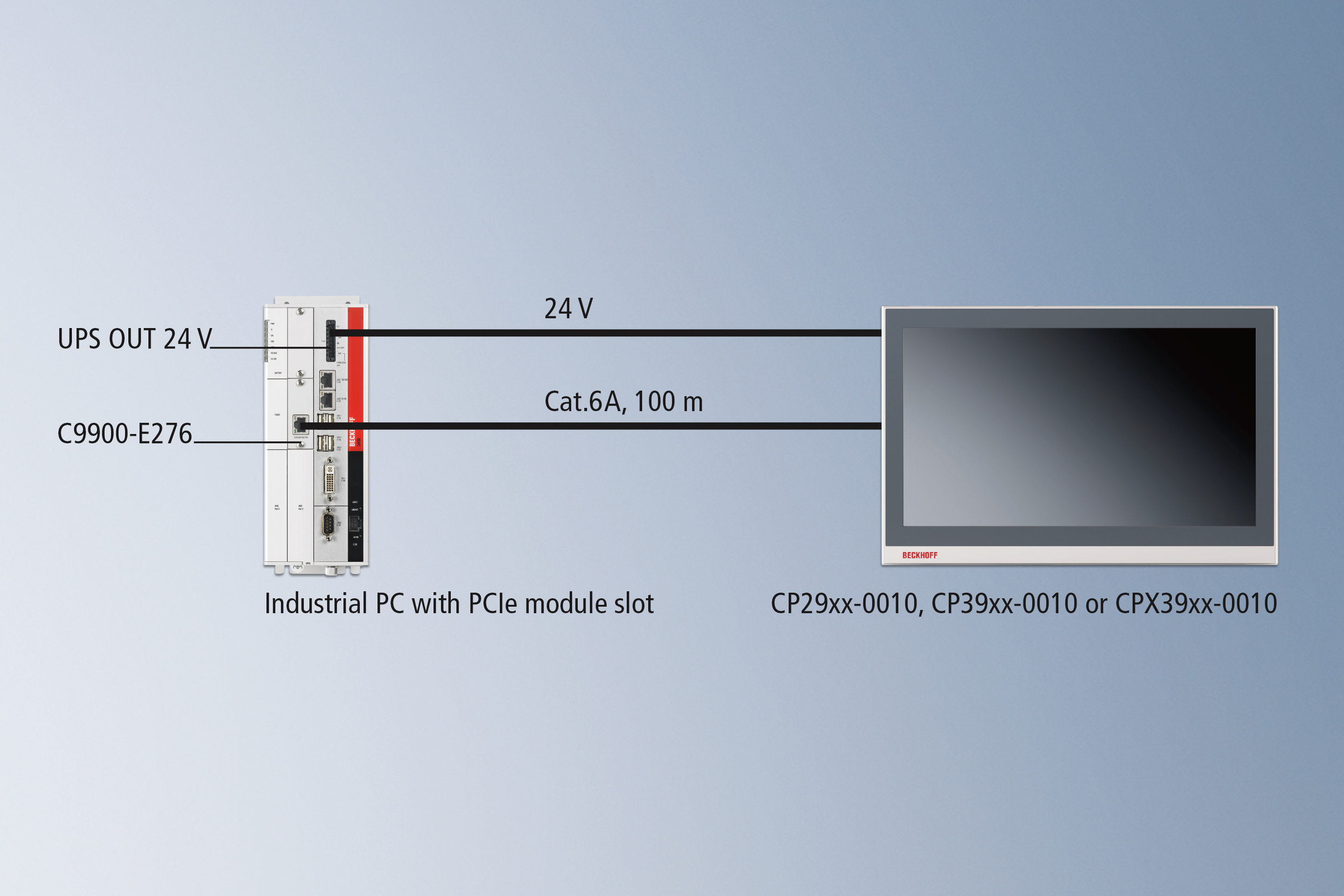 CP-Link 4 – The Two Cable Display Link: via C9900-E276 PCIe module integrated in the PC
