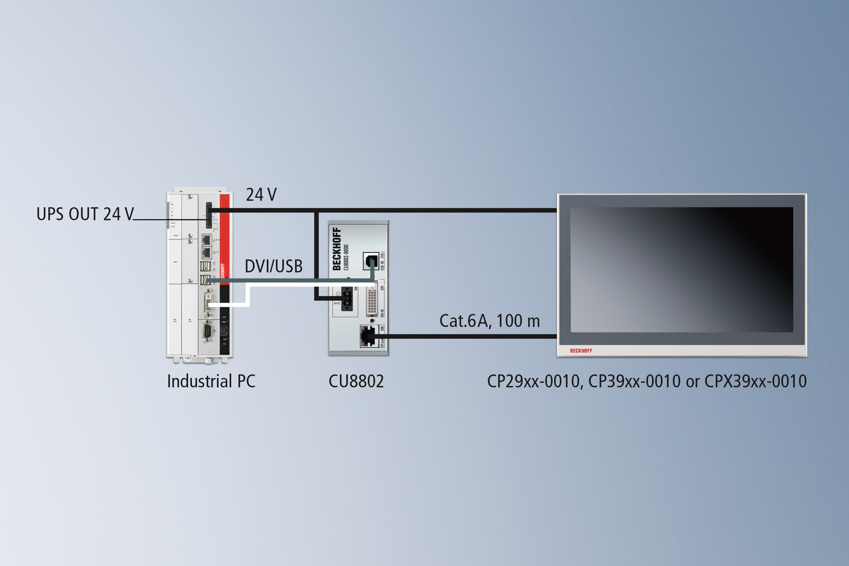 CP-Link 4 – The Two Cable Display Link: via CU8802 transmitter box