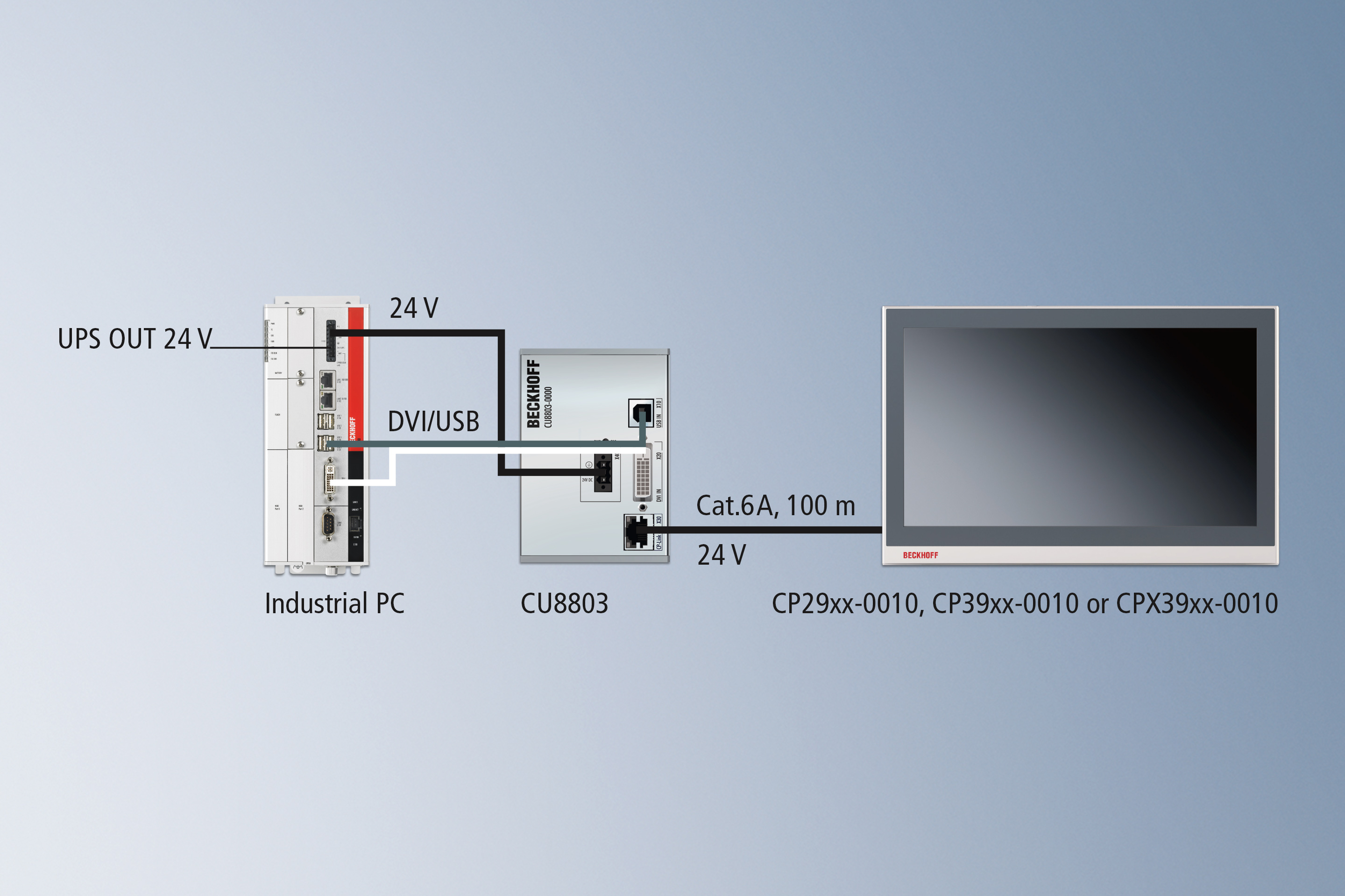 CP-Link 4 – The One Cable Display Link: DVI, USB and 24 V via CU8803 transmitter box
