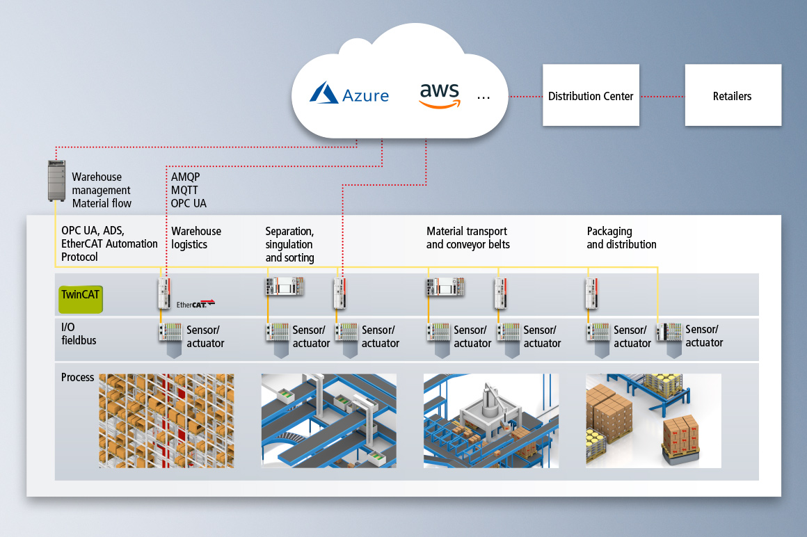 PC-based control: optimal basic technology for the realization of IoT and Industrie 4.0 concepts in warehouse and distribution logistics.