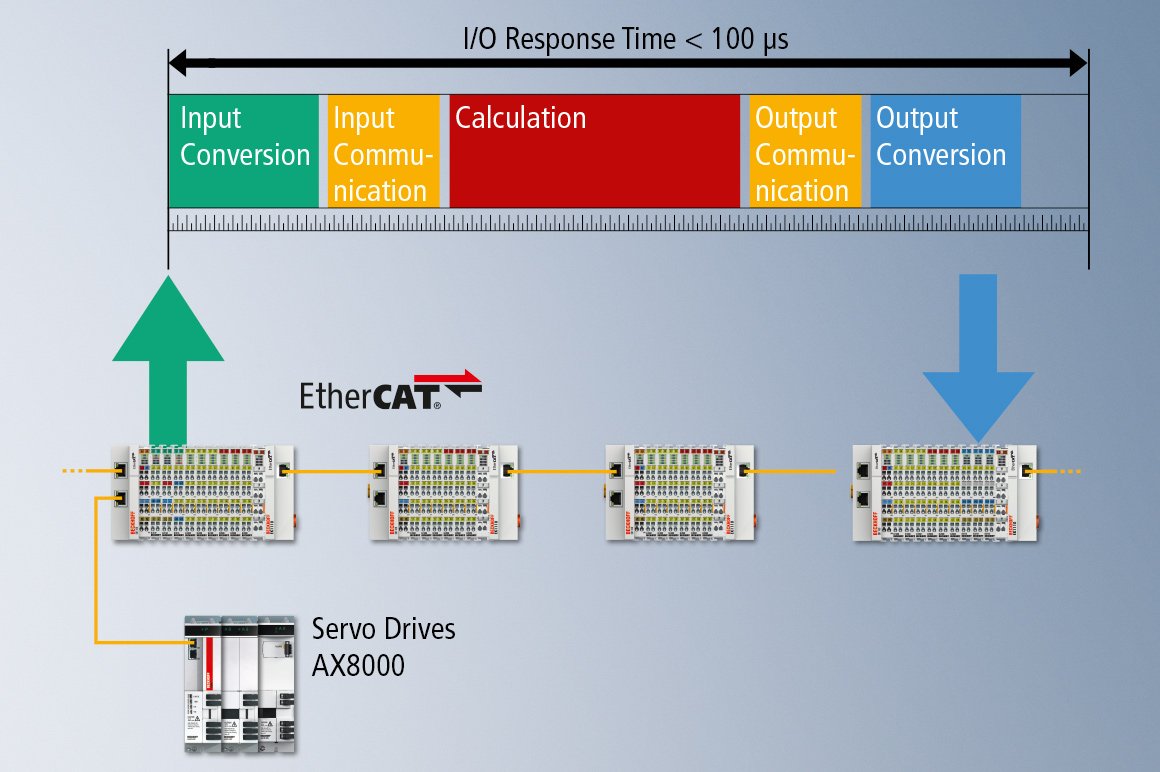 XFC represents a control technology that enables very fast and highly deterministic responses. It includes all hardware and software components involved in control applications: optimized input and output components that can detect signals with high accuracy or initiate tasks; EtherCAT as very fast communication network; high-performance Industrial PCs; and TwinCAT, the automation software that links all system components.