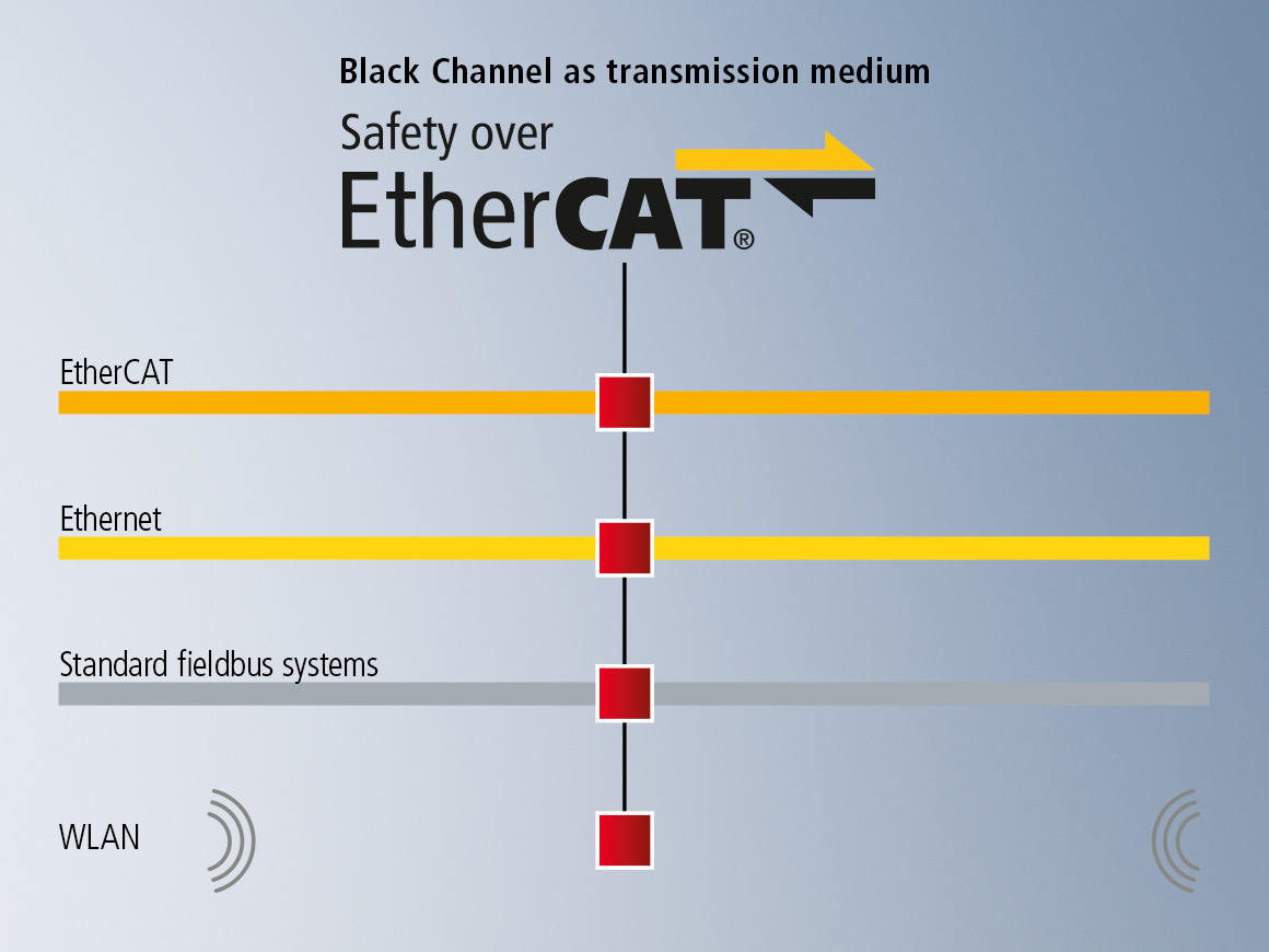Thanks to the flexibility of Safety over EtherCAT, the actual machine controller does not have to be designed as a safety controller: the safety application is executed in TwinSAFE logic-capable components, of which a wide range is available.