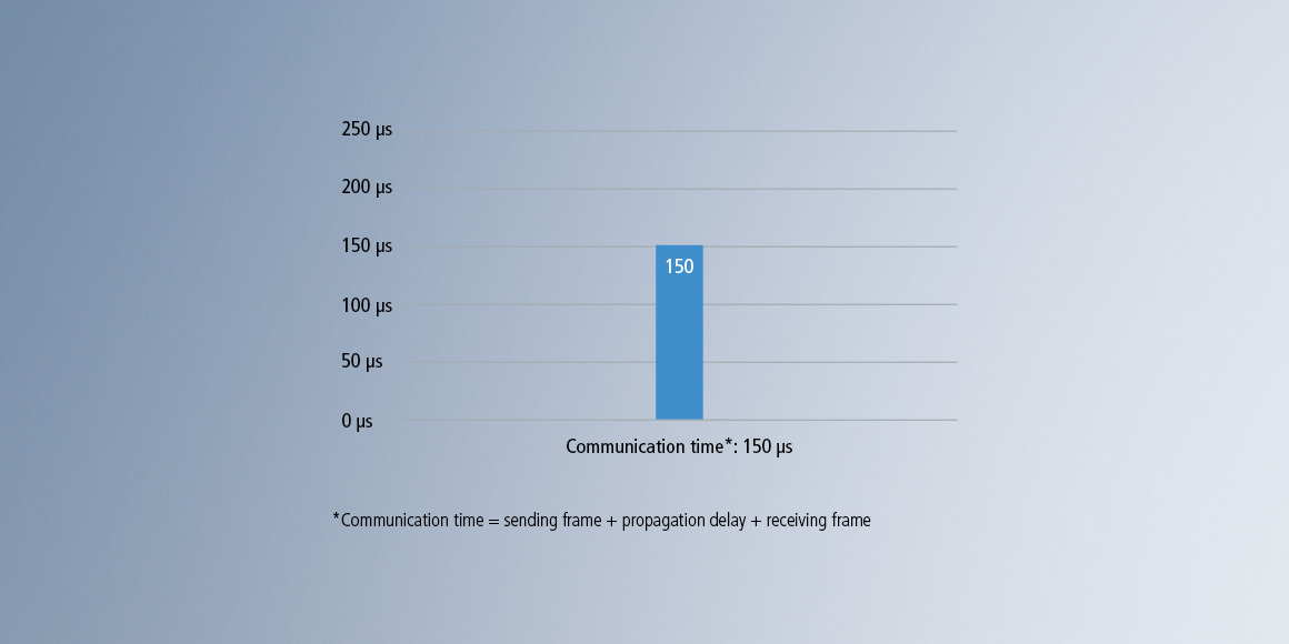 Communication time reduced to 150 μs