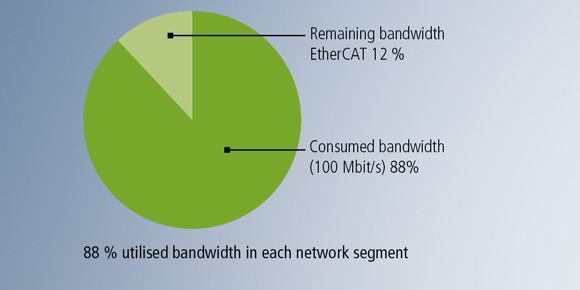 88 % utilized bandwidth in each network segment