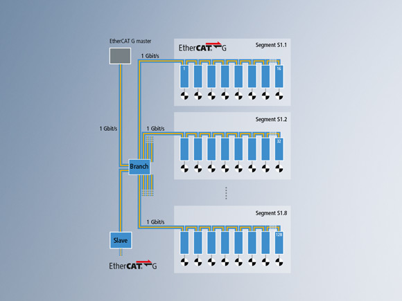 8 x 1 Gbit/s EtherCAT G segments with 16 servo drives each