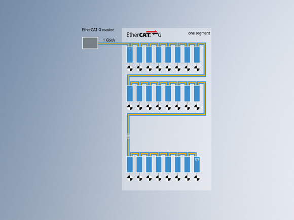1 x 1 Gbit/s EtherCAT with 128 servo drives