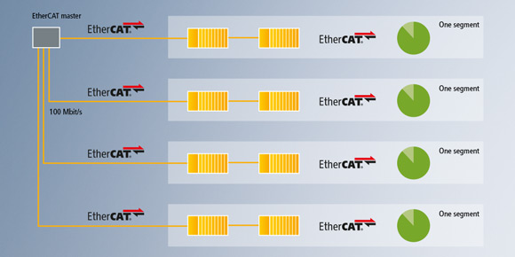 4 x 100 Mbit/s EtherCAT segments, each with 26 EL3702 terminals and 8 telegrams of 1313 bytes