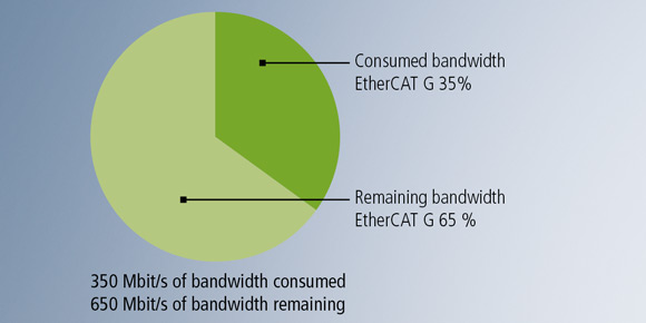 350 Mbit/s of bandwidth consumed, 650 Mbit/s of bandwidth remaining