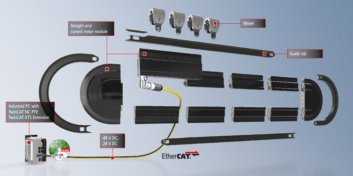The modular XTS system, consisting of motor modules, guide rails and movers as well as an Industrial PC with TwinCAT automation software, enables ideal adaptation to the machine layout.